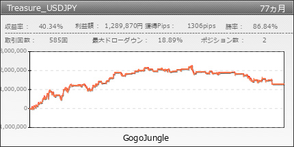 Treasure_USDJPY|GogoJungle