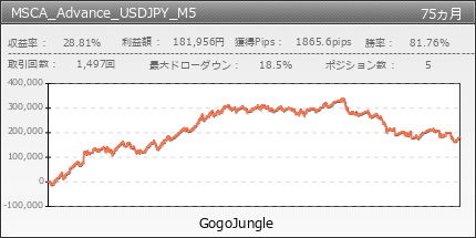 MSCA_Advance_USDJPY_M5 | GogoJungle