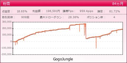 粉雪|GogoJungle